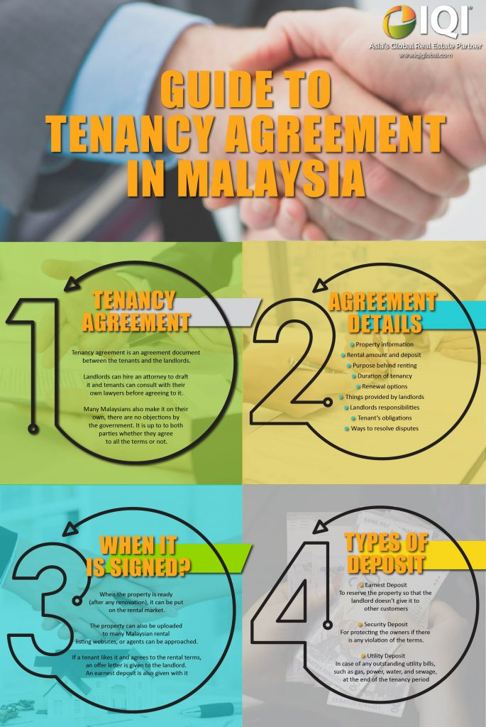 Guide to tenancy agreement in Malaysia