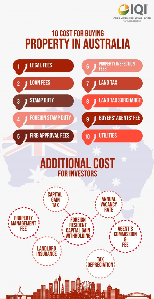 10 cost for buying property in Australia
