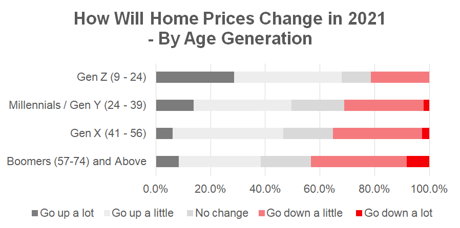 Malaysia Property prices 2021 Age Generation