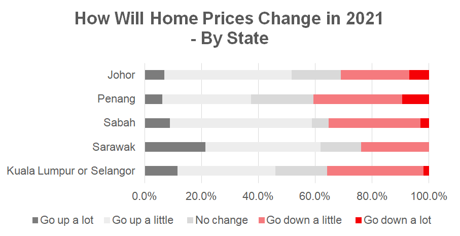Malaysia Property prices 2021 by States in Malaysia