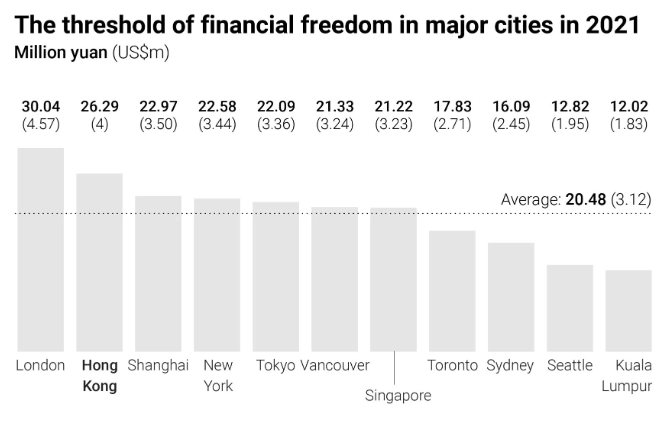 The threshold of Financial Freedom in major cities in 2021_Juwai IQI